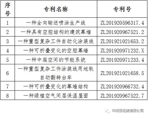 我公司荣获8项实用新型专利